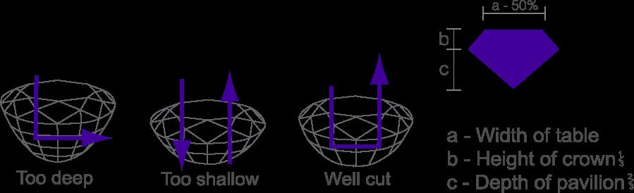 Tanzanite cut